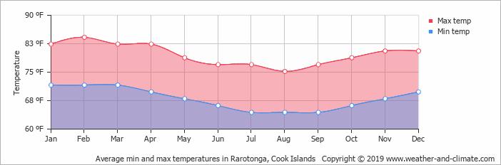 temperature chart cook islands in fahrenheit